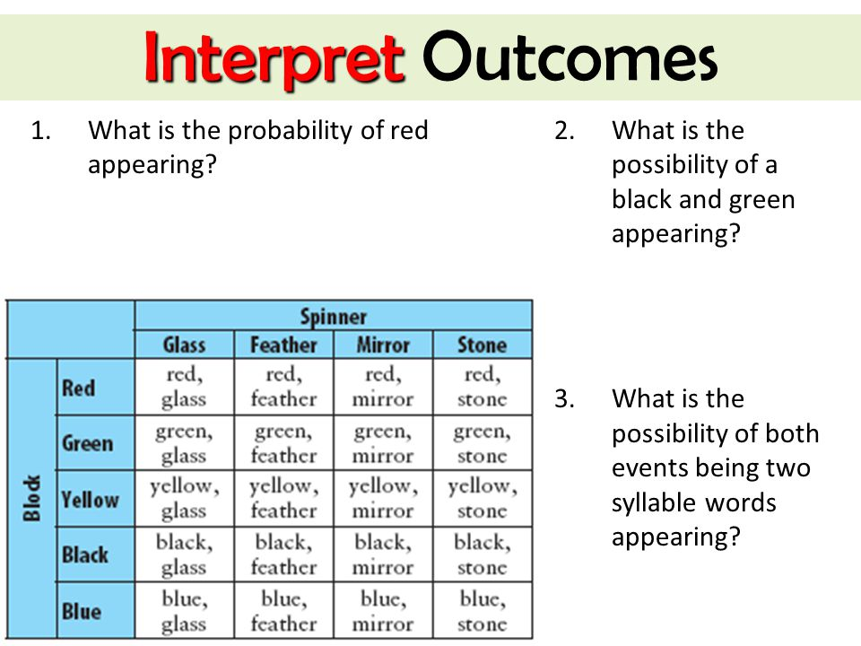 Interpret Outcomes What is the probability of red appearing