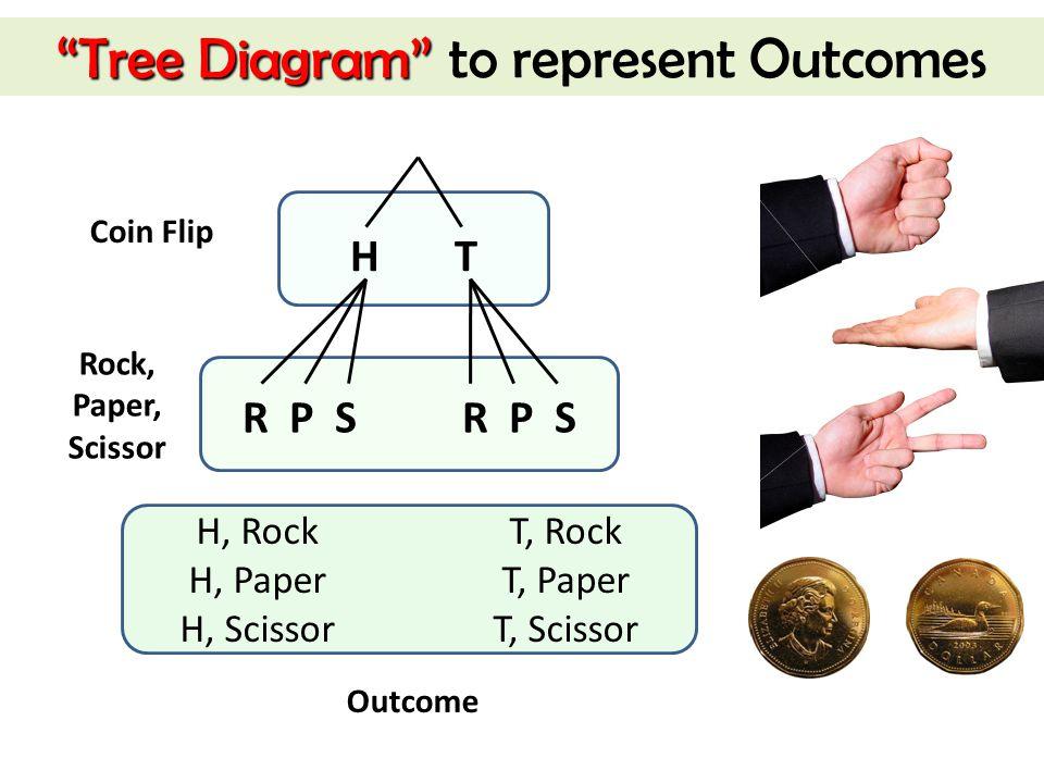 Tree Diagram to represent Outcomes