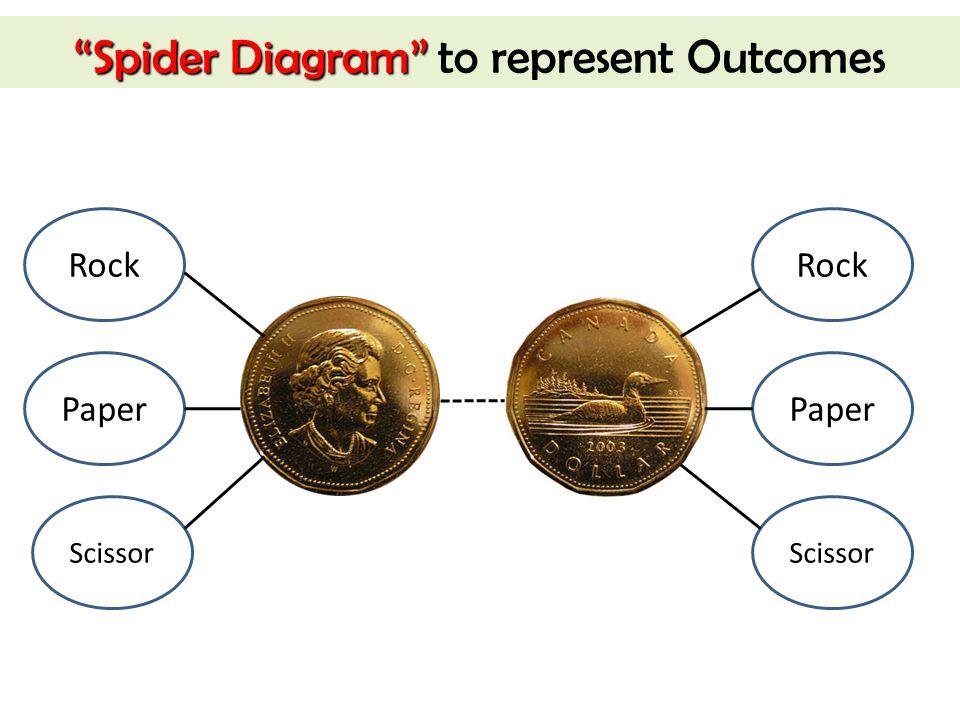Spider Diagram to represent Outcomes