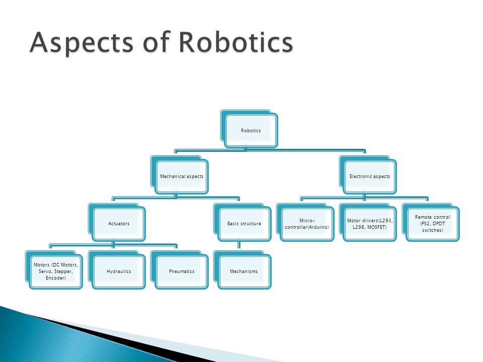 Aspects of Robotics Robotics Mechanical aspects Actuators