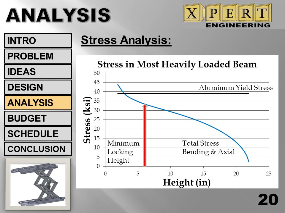 ANALYSIS Stress Analysis: INTRO PROBLEM IDEAS DESIGN ANALYSIS BUDGET