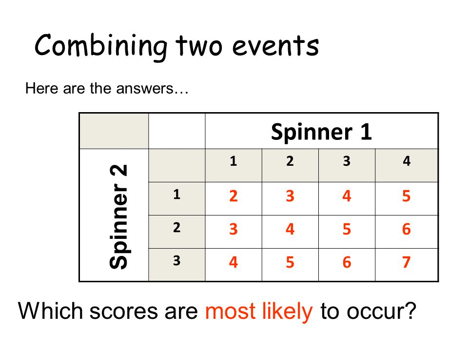 Combining two events Spinner 1 Spinner 2