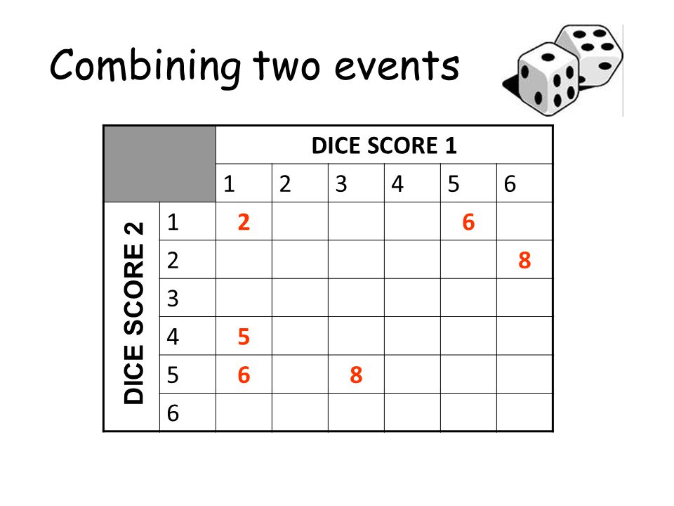 Combining two events DICE SCORE 1 1 2 3 4 5 6 8 DICE SCORE 2