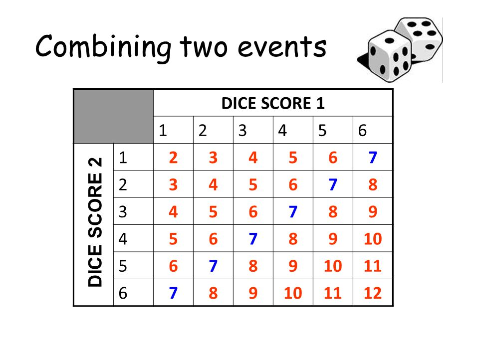 Combining two events DICE SCORE 1 1 2 3 4 5 6 7 8 9 10 11 12