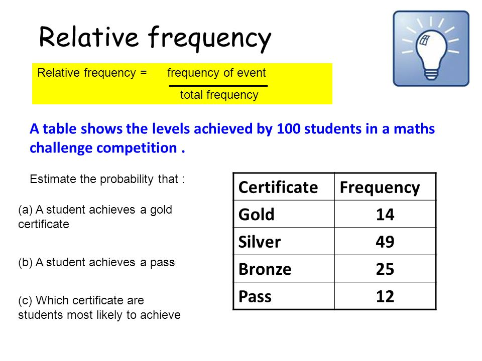 Relative frequency Certificate Frequency Gold 14 Silver 49 Bronze 25