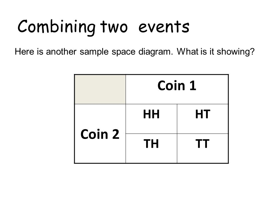 Combining two events Coin 1 Coin 2 HH HT TH TT