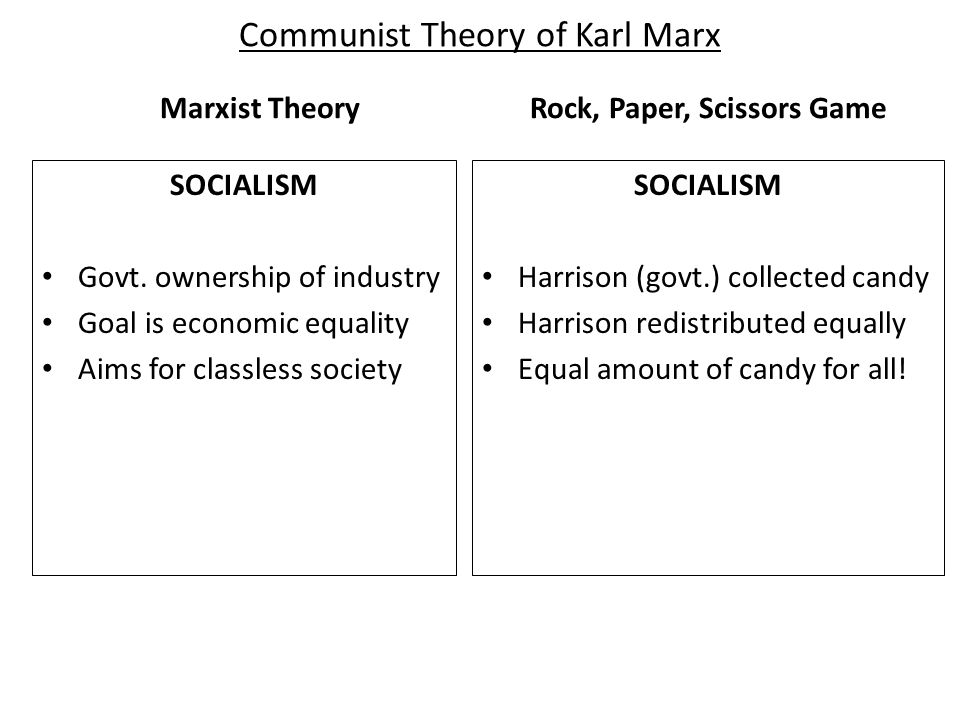 Communist Theory of Karl Marx