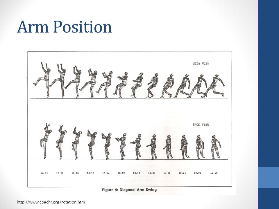 Arm Position http://www.coachr.org/rotation.htm