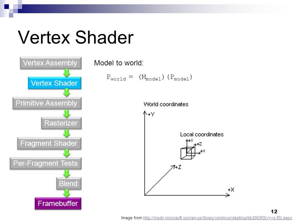 Vertex Shader Vertex Assembly Model to world: