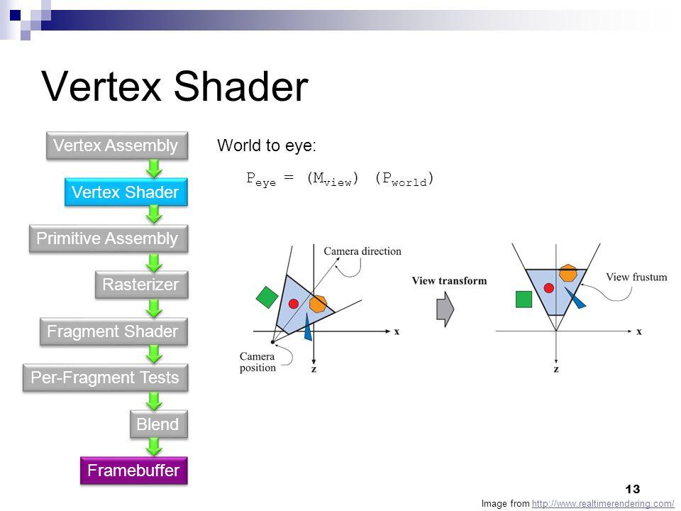 Vertex Shader Vertex Assembly World to eye: Peye = (Mview) (Pworld)