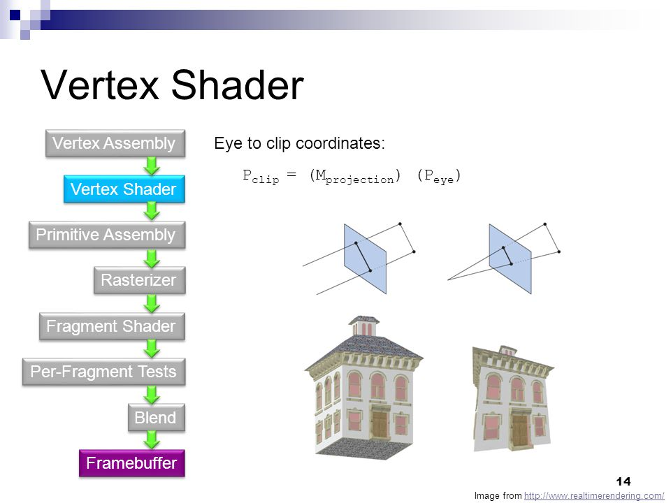 Vertex Shader Vertex Assembly Eye to clip coordinates: