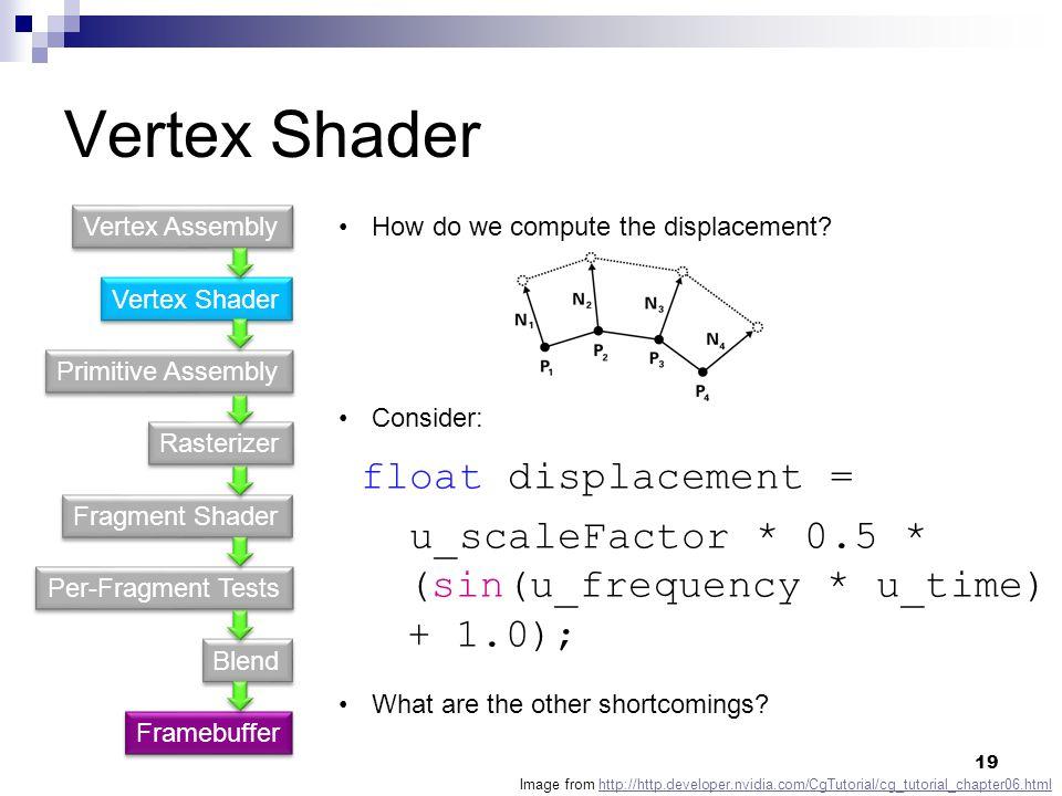 Vertex Shader float displacement =