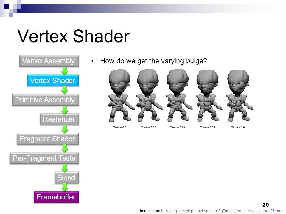 Vertex Shader Vertex Assembly How do we get the varying bulge