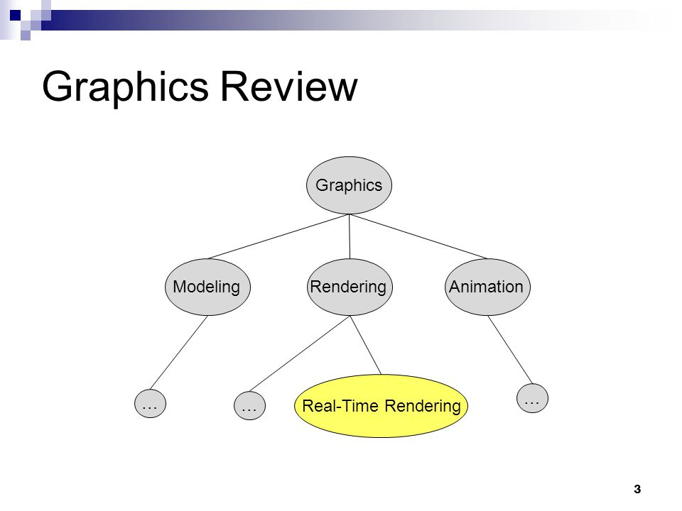 Graphics Review Graphics Rendering Modeling Animation