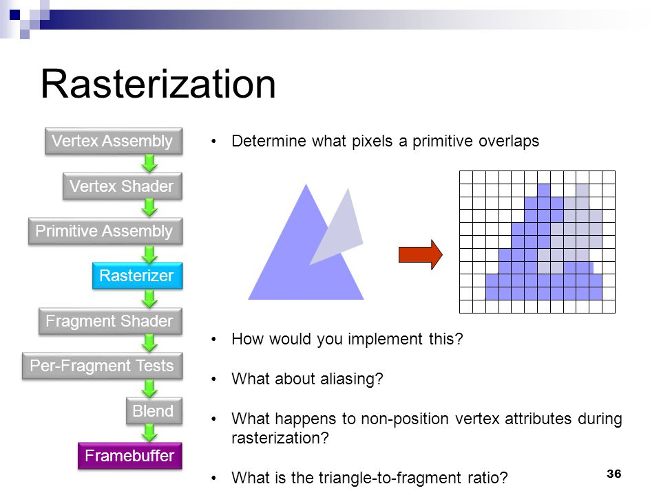 Rasterization Vertex Assembly