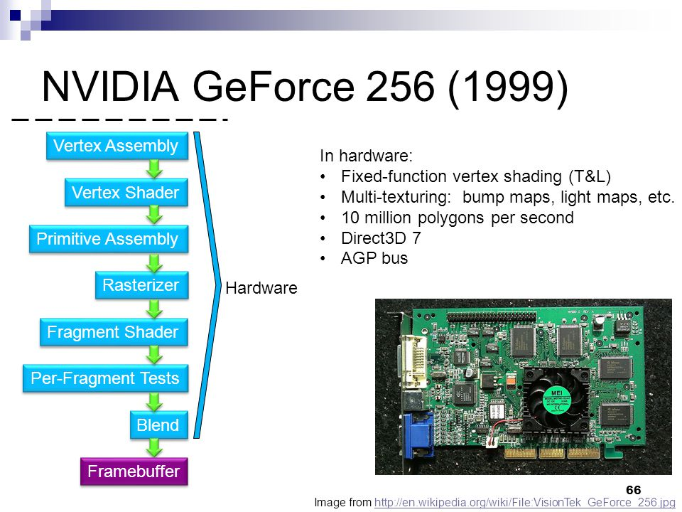 NVIDIA GeForce 256 (1999) Vertex Assembly In hardware: