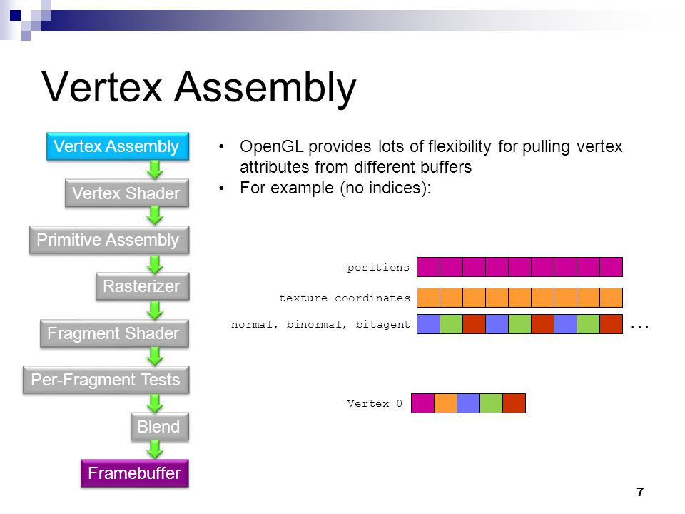 Vertex Assembly Vertex Assembly