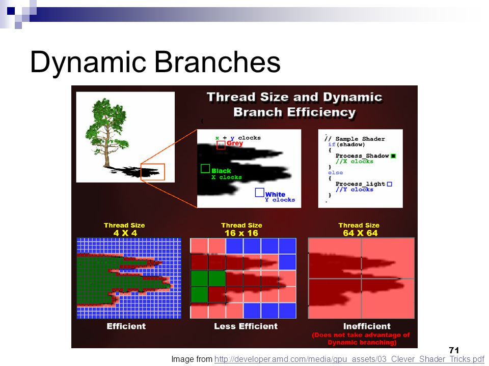 Dynamic Branches Image from http://developer.amd.com/media/gpu_assets/03_Clever_Shader_Tricks.pdf