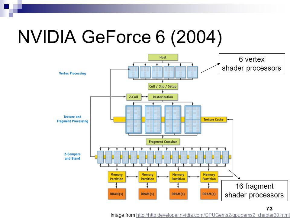 NVIDIA GeForce 6 (2004) 6 vertex shader processors 16 fragment