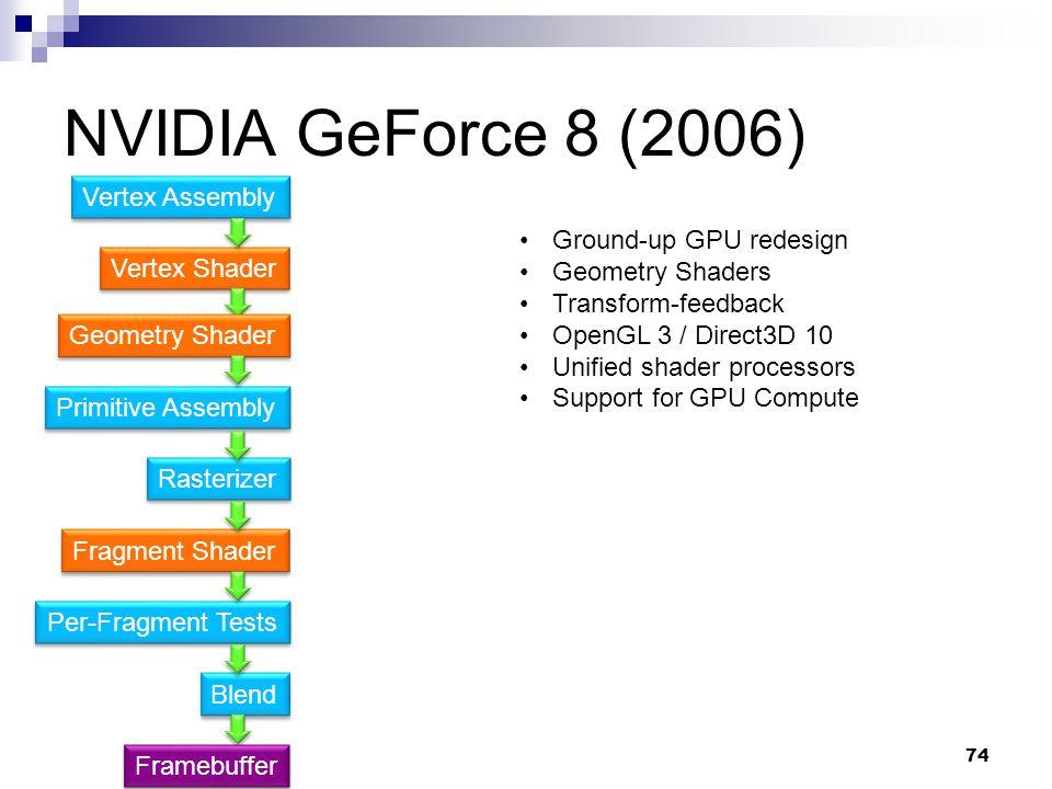 NVIDIA GeForce 8 (2006) Vertex Assembly Ground-up GPU redesign
