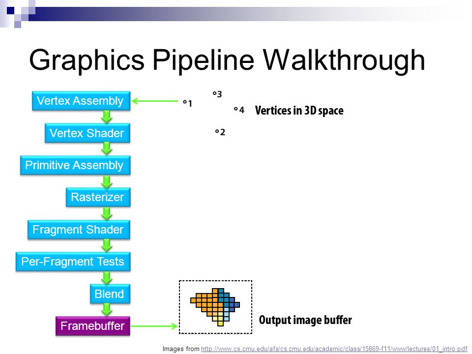 Graphics Pipeline Walkthrough