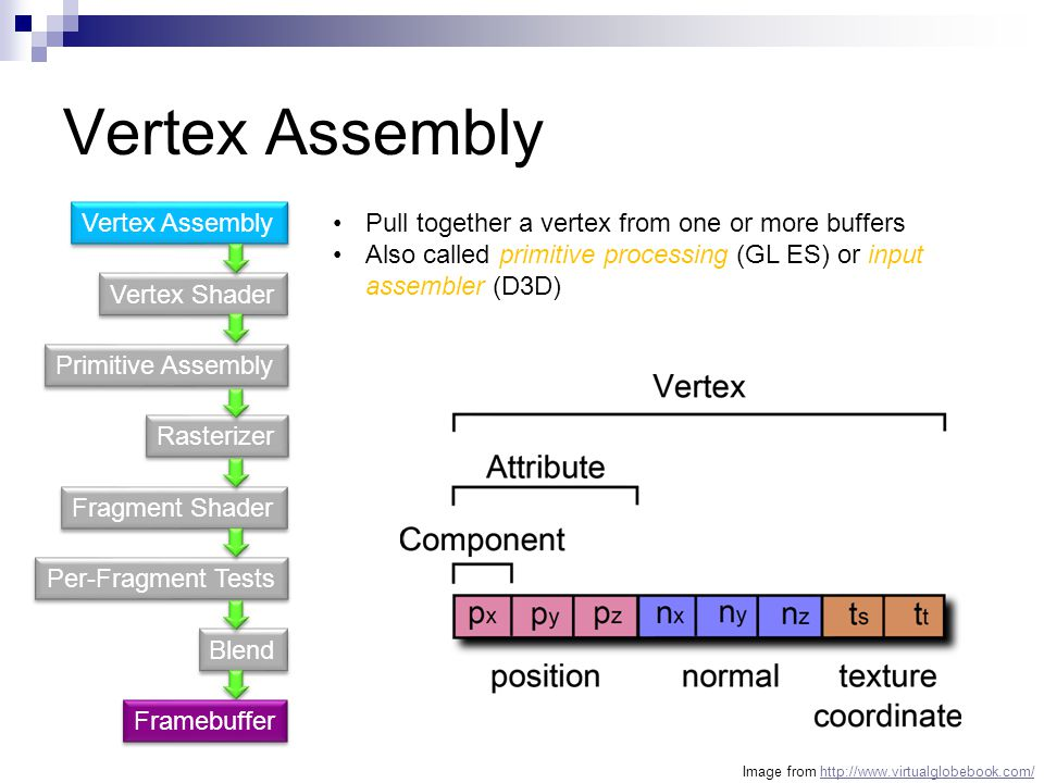 Vertex Assembly Vertex Assembly
