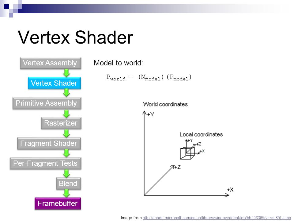 Vertex Shader Vertex Assembly Model to world: