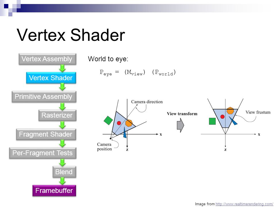 Vertex Shader Vertex Assembly World to eye: Peye = (Mview) (Pworld)