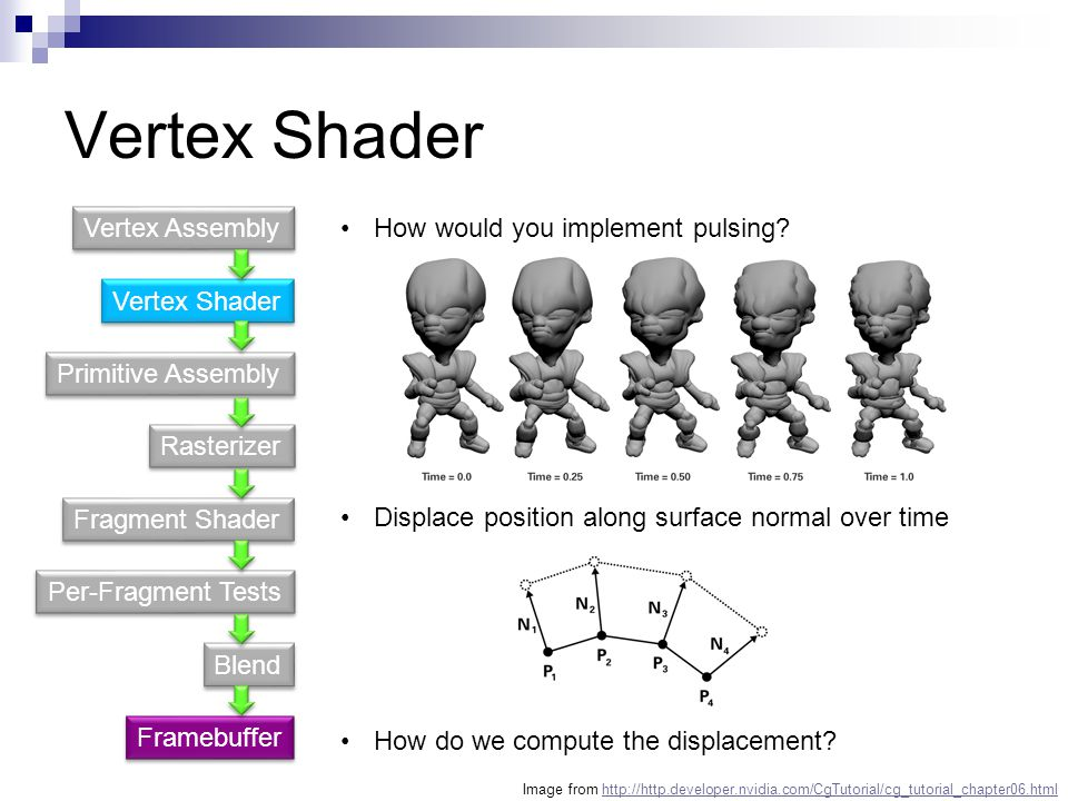 Vertex Shader Vertex Assembly How would you implement pulsing