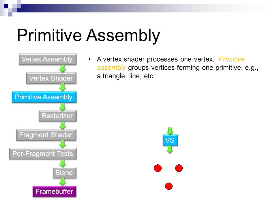 Primitive Assembly Vertex Assembly