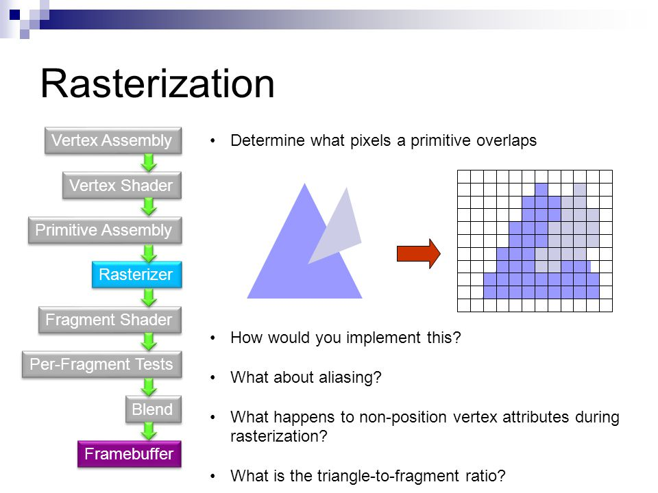 Rasterization Vertex Assembly