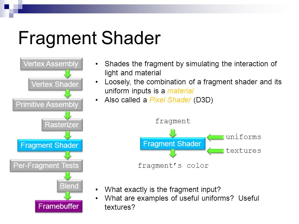 Fragment Shader Vertex Assembly