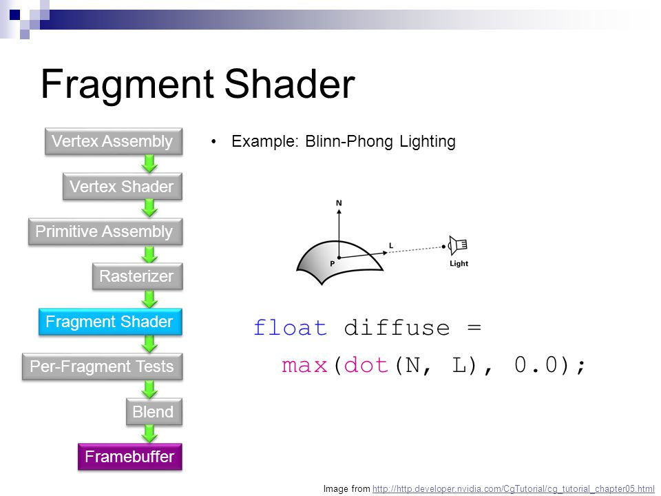 Fragment Shader float diffuse = max(dot(N, L), 0.0); Vertex Assembly