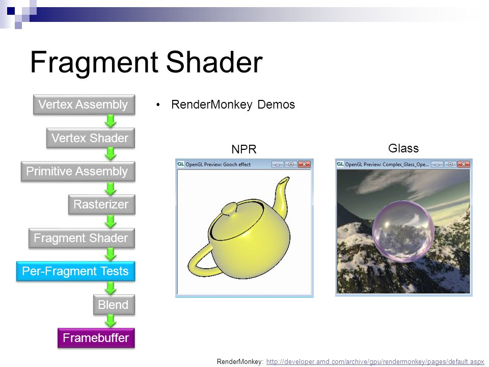 Fragment Shader Vertex Assembly RenderMonkey Demos Vertex Shader NPR