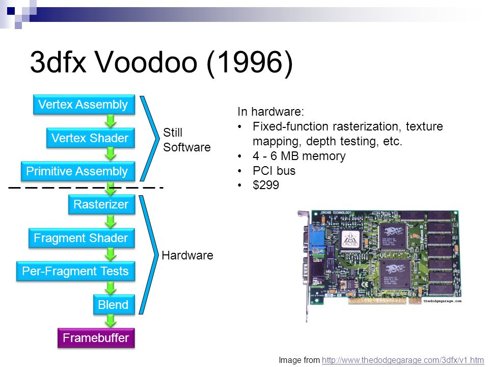 3dfx Voodoo (1996) Vertex Assembly In hardware: