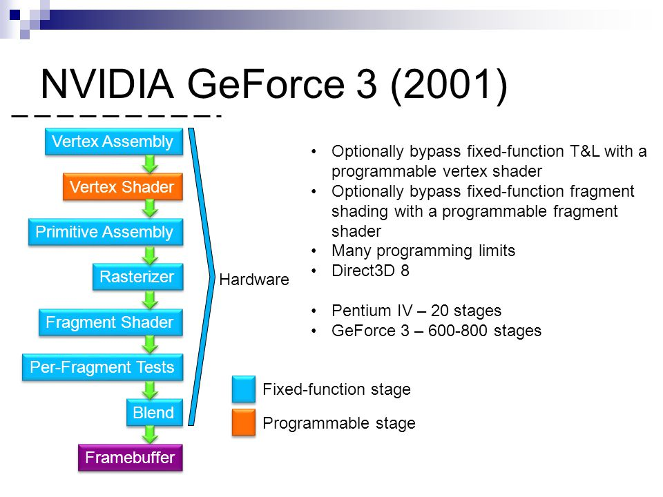 NVIDIA GeForce 3 (2001) Vertex Assembly