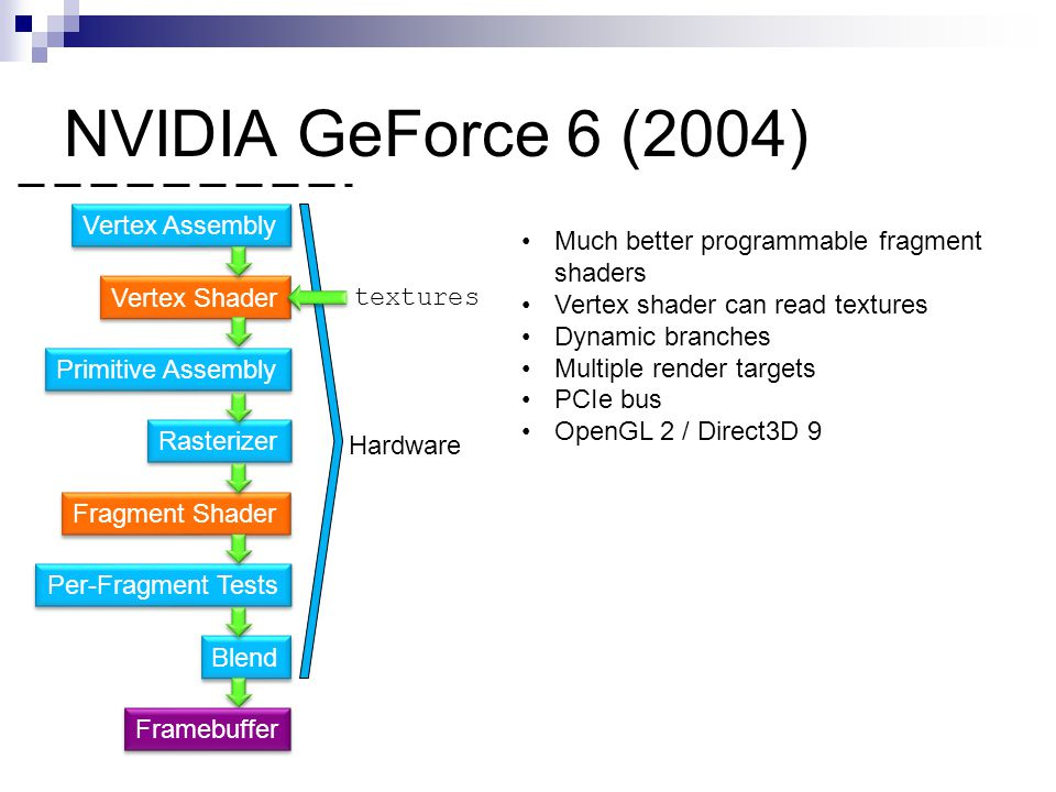 NVIDIA GeForce 6 (2004) Vertex Assembly