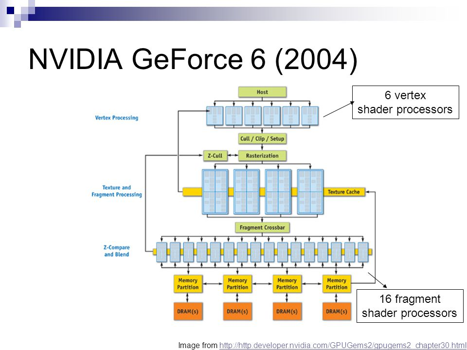 NVIDIA GeForce 6 (2004) 6 vertex shader processors 16 fragment