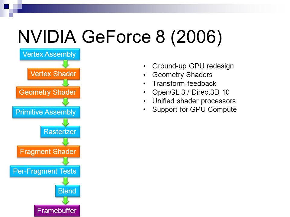 NVIDIA GeForce 8 (2006) Vertex Assembly Ground-up GPU redesign