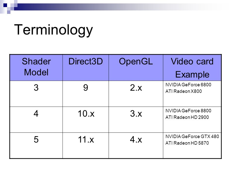 Terminology Shader Model Direct3D OpenGL Video card Example 3 9 2.x 4