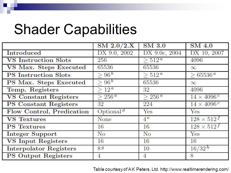 Shader Capabilities Table courtesy of A K Peters, Ltd. http://www.realtimerendering.com/