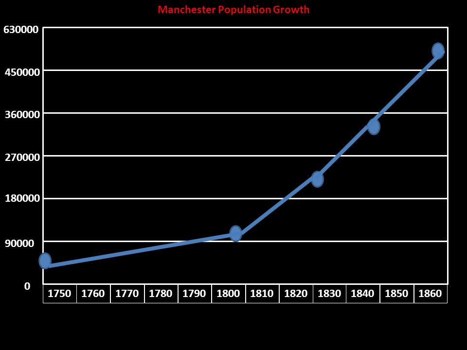 Manchester Population Growth