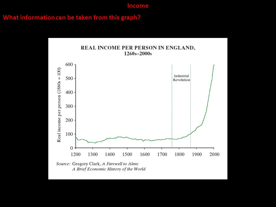 Income What information can be taken from this graph