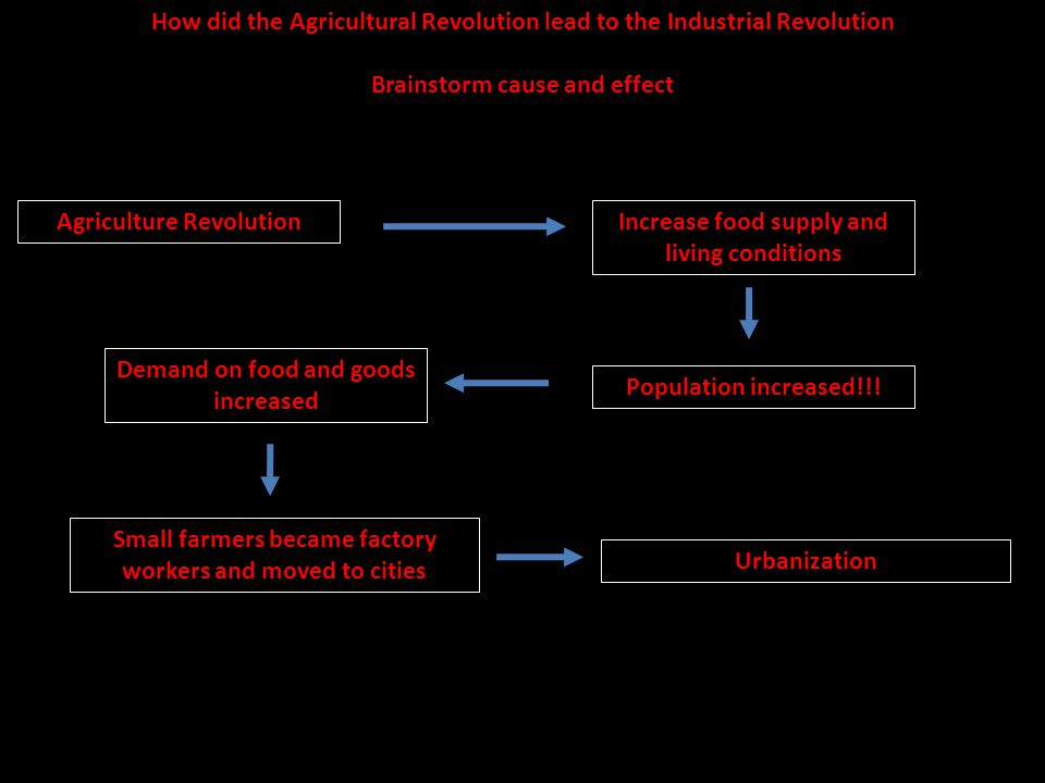 How did the Agricultural Revolution lead to the Industrial Revolution