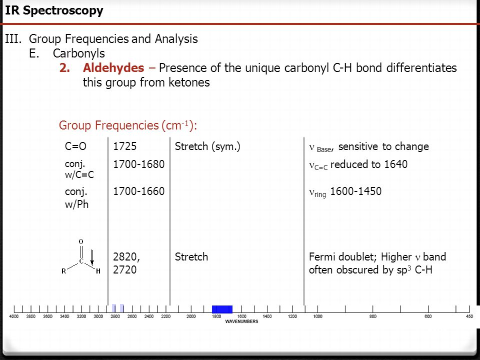 Group Frequencies and Analysis Carbonyls