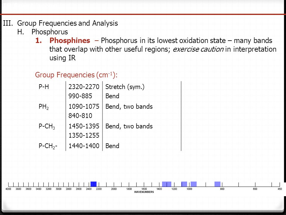 Group Frequencies and Analysis Phosphorus