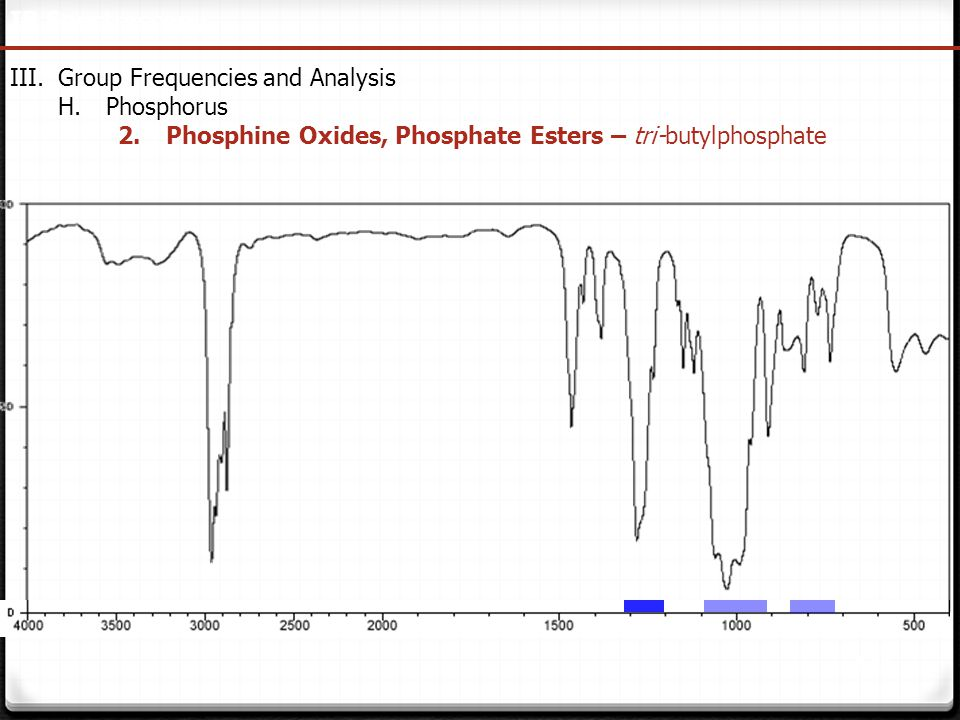 IR Spectroscopy Group Frequencies and Analysis. Phosphorus.