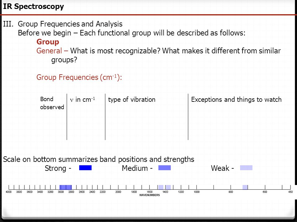 Group Frequencies and Analysis