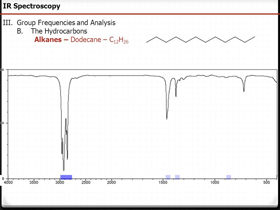 IR Spectroscopy Group Frequencies and Analysis The Hydrocarbons Alkanes – Dodecane – C12H26