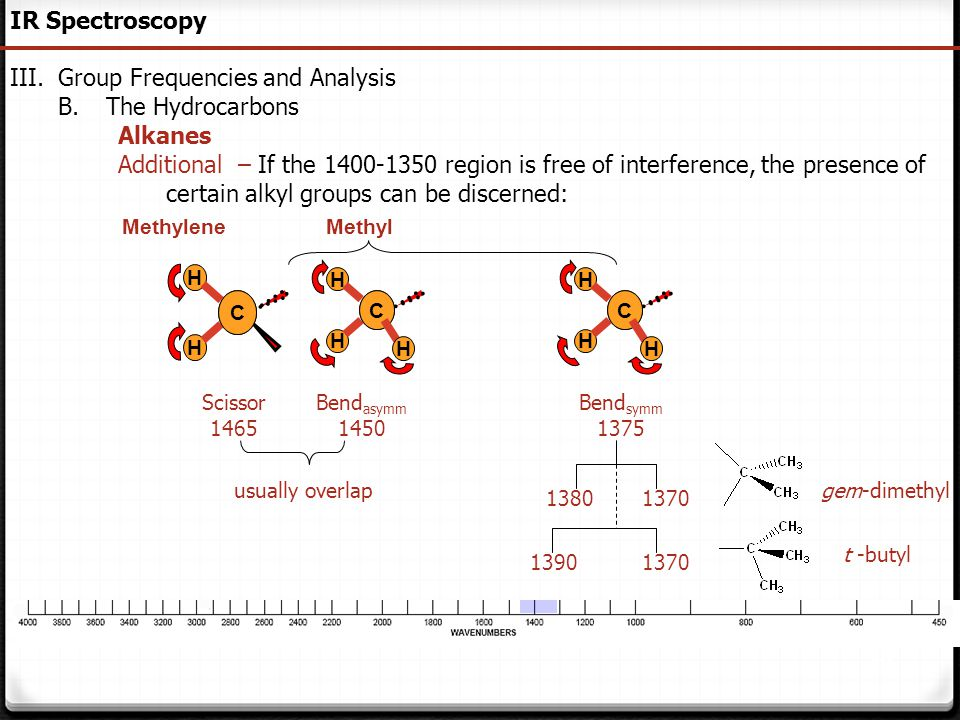 Group Frequencies and Analysis The Hydrocarbons Alkanes
